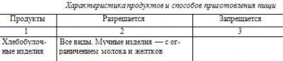 Диета № 14