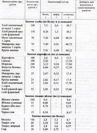 Таблица замены продуктов по белку и углеводам