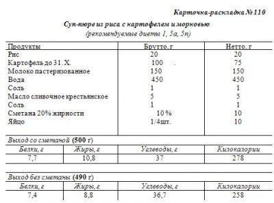 суп молочный рисовый технологическая карта вд.с