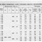 Физиологическая нормы минеральных солей и витаминов