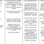Примерное меню при анемии