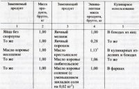 Таблица взаимозаменяемости продуктов