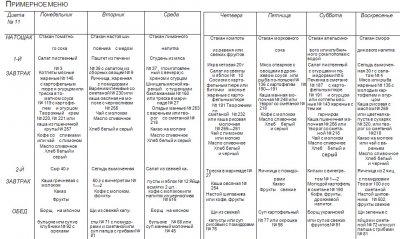 ПРИМЕРНОЕ МЕНЮ. Туберкулез легких (диета № 11)