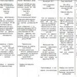 Примерное меню Диеты № 5 и 6 таблица
